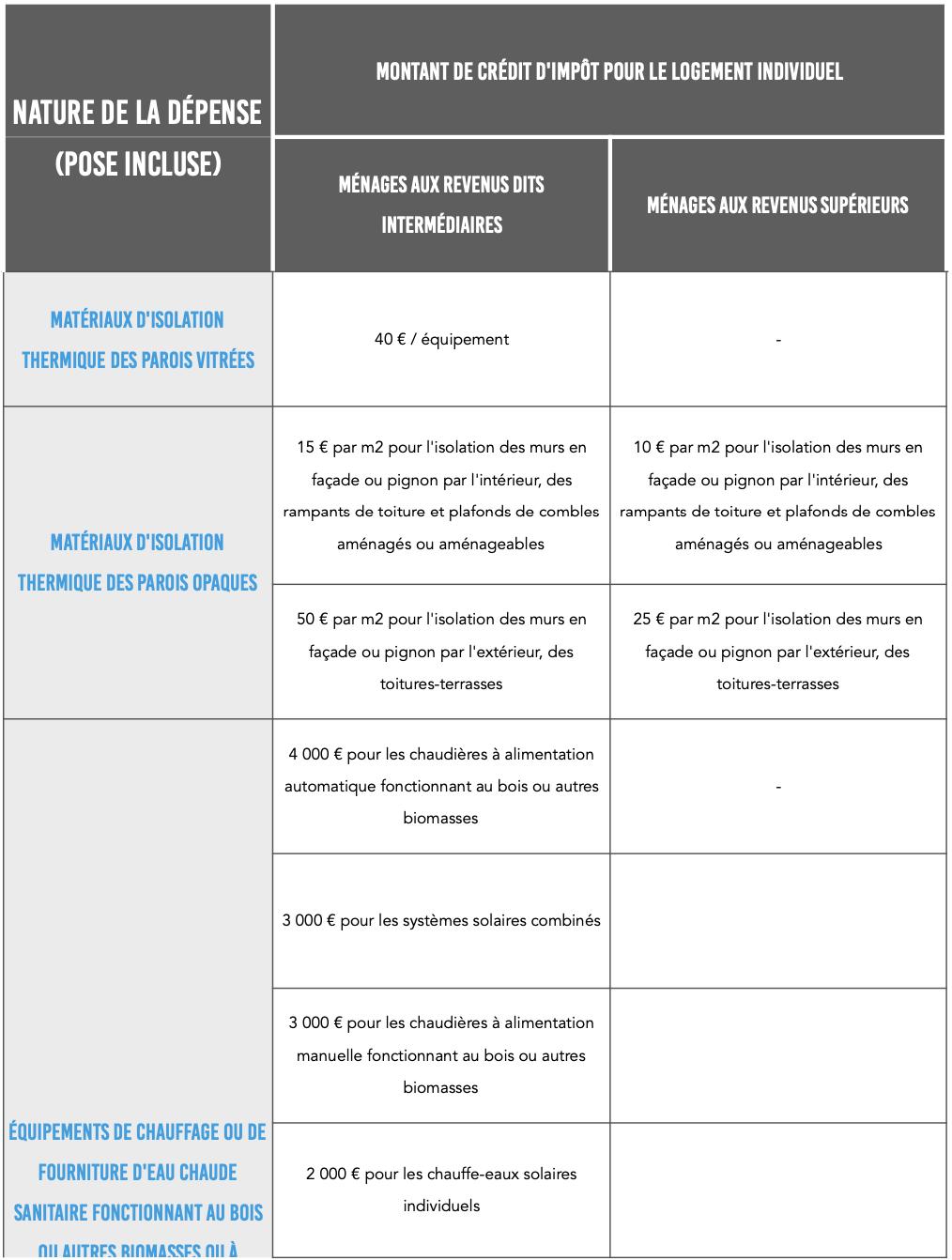 Preview Montant CITE par équipement Orizon Expertise